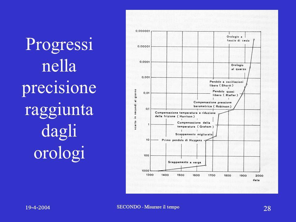19-4-2004 SECONDO - Misurare il tempo 28 Progressi nella precisione raggiunta dagli orologi