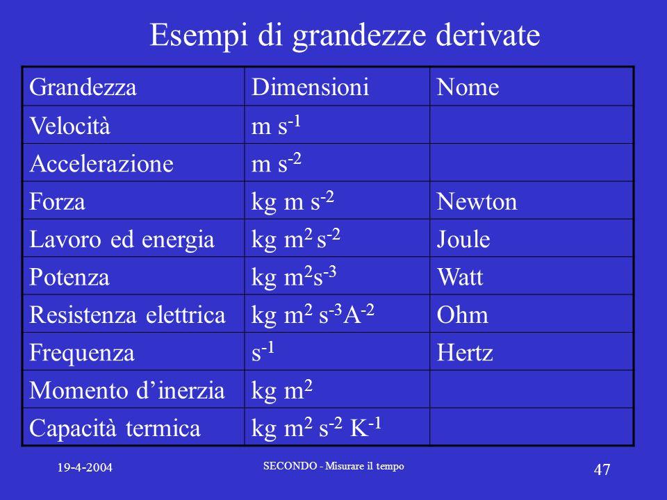 19-4-2004 SECONDO - Misurare il tempo 47 Esempi di grandezze derivate GrandezzaDimensioniNome Velocitàm s -1 Accelerazionem s -2 Forzakg m s -2 Newton