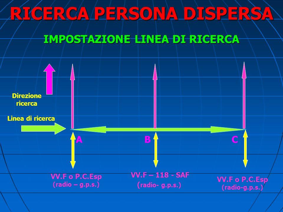 RICERCA PERSONA DISPERSA RICERCA A TAPPETO Contatto visivo tra gli operatori Contatto visivo tra gli operatori Un VV.F. (o volontario esperto) ai due