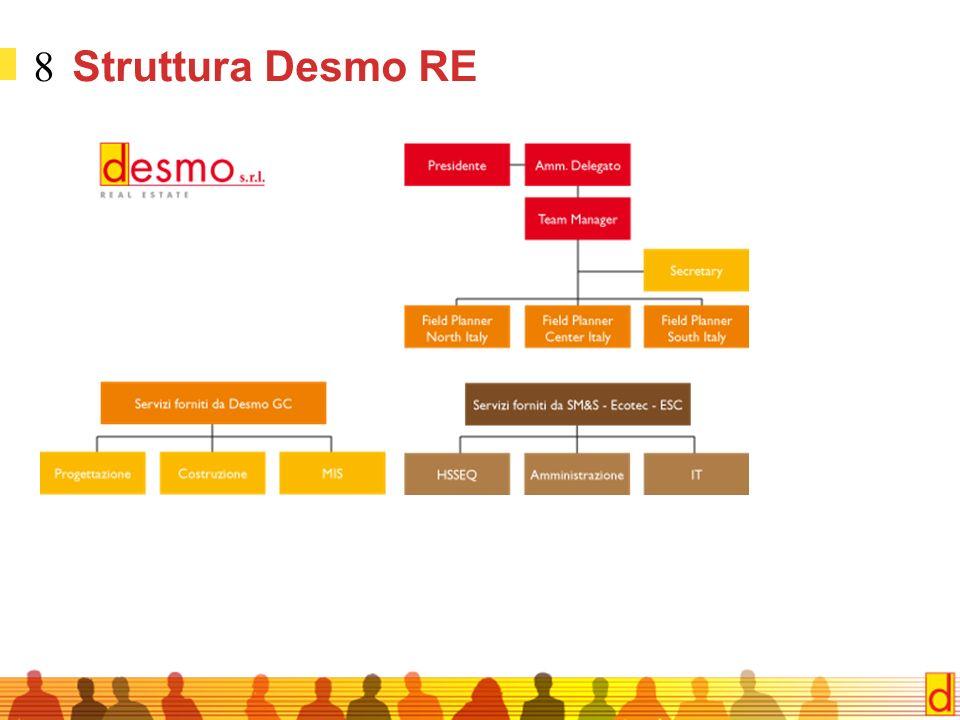7 Cosa offre Desmo GC Costruzione Project management Zoning/planning Gestione pratiche Design Permessi edilizi ReportingProper MIS dedicated Bonifica