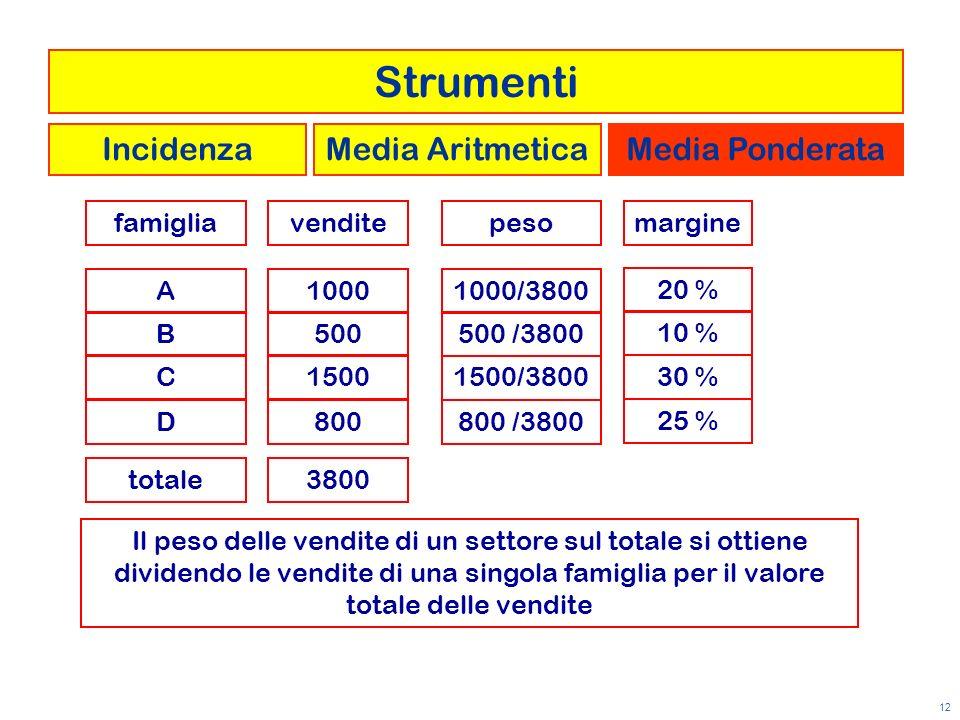 12 venditefamigliamargine A B C D 1000 500 1500 800 20 % 10 % 30 % 25 % totale3800 Strumenti IncidenzaMedia AritmeticaMedia Ponderata peso 1000/3800 5