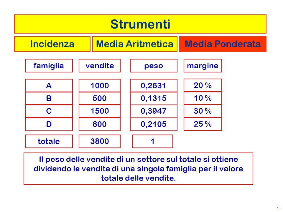 13 venditefamigliamargine A B C D 1000 500 1500 800 20 % 10 % 30 % 25 % totale3800 Il peso delle vendite di un settore sul totale si ottiene dividendo