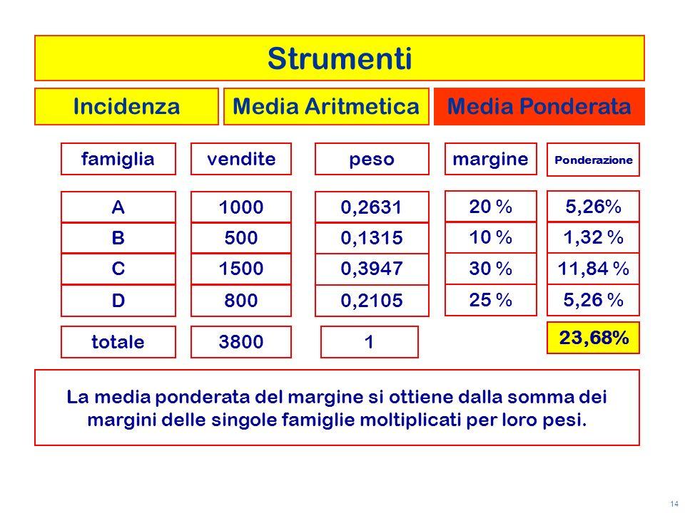 14 venditefamigliamargine A B C D 1000 500 1500 800 20 % 10 % 30 % 25 % totale3800 La media ponderata del margine si ottiene dalla somma dei margini d