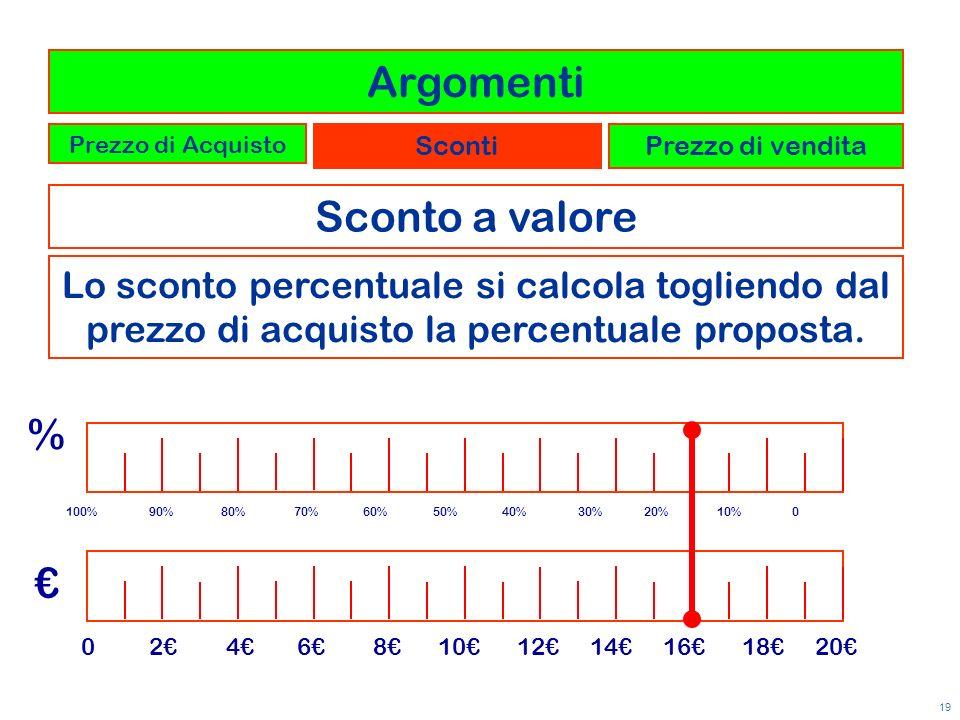 19 Lo sconto percentuale si calcola togliendo dal prezzo di acquisto la percentuale proposta. 100% 90% 80% 70% 60% 50% 40% 30% 20% 10% 0 0 2 4 6 8 10