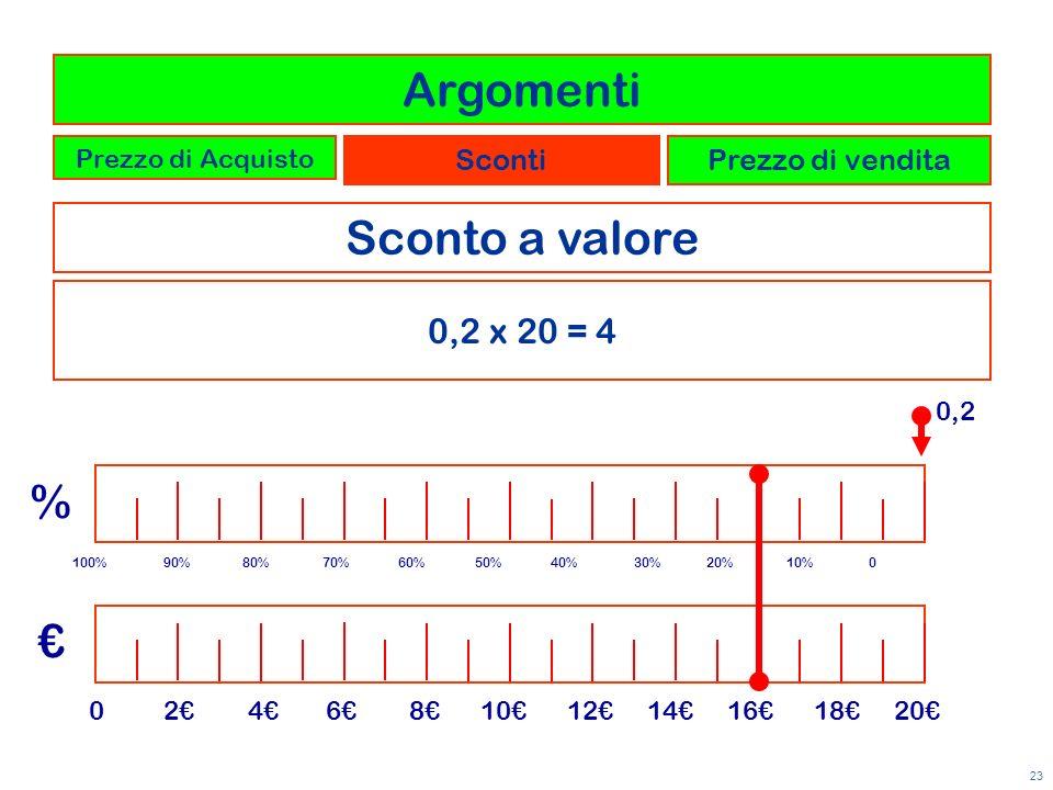23 Sconto a valore 0 2 4 6 8 10 12 14 16 18 20 % 0,2 0,2 x 20 = 4 Argomenti Prezzo di Acquisto ScontiPrezzo di vendita 100% 90% 80% 70% 60% 50% 40% 30