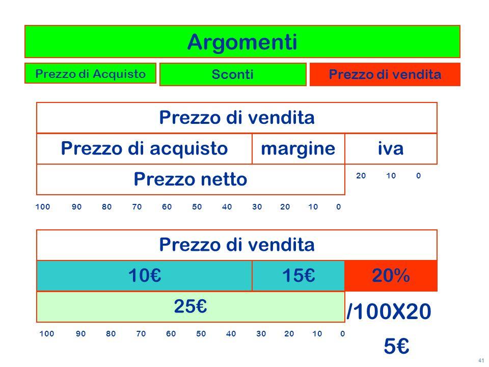 41 101520% Prezzo di vendita 25 /100X20 5 Prezzo di acquistomargineiva Prezzo di vendita Prezzo netto 20 10 0 100 90 80 70 60 50 40 30 20 10 0 Argomen