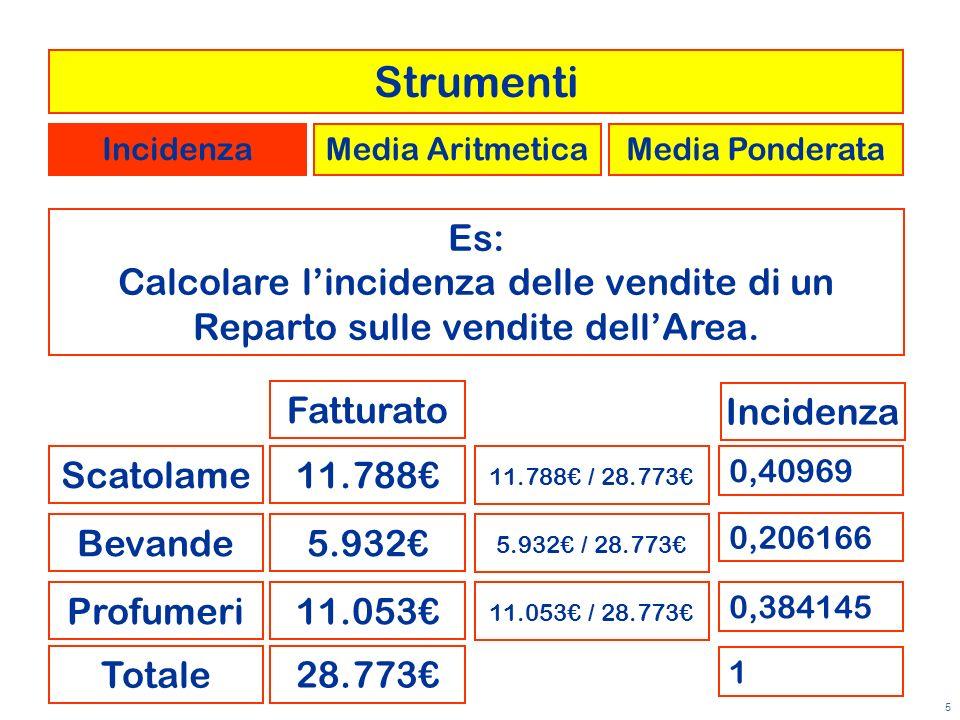 5 Es: Calcolare lincidenza delle vendite di un Reparto sulle vendite dellArea. Scatolame Bevande Profumeri a Fatturato 11.788 5.932 11.053 28.773 Tota