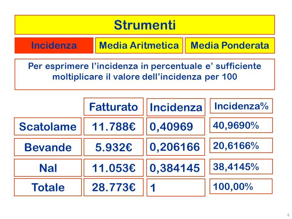 6 Per esprimere lincidenza in percentuale e sufficiente moltiplicare il valore dellincidenza per 100 Scatolame Bevande Nal Fatturato 11.788 5.932 11.0