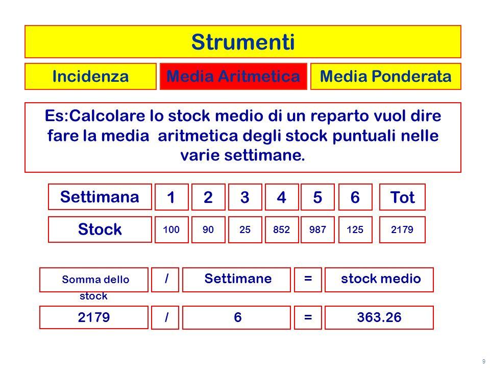 9 Es:Calcolare lo stock medio di un reparto vuol dire fare la media aritmetica degli stock puntuali nelle varie settimane. Stock 123456 10090258529871