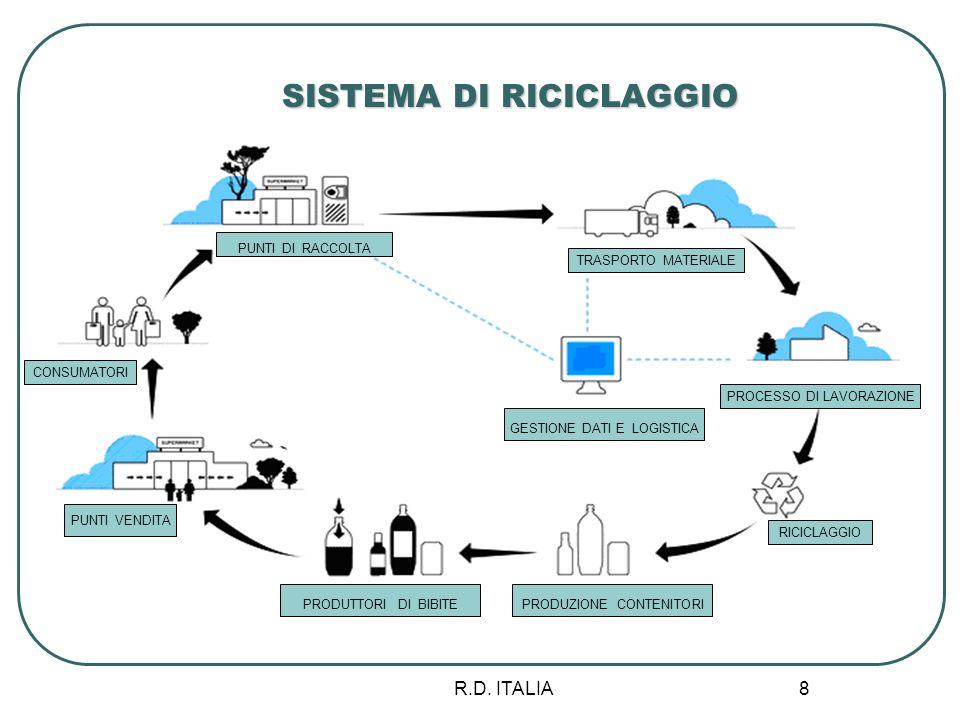 R.D. ITALIA 8 PUNTI DI RACCOLTA CONSUMATORI PUNTI VENDITA RICICLAGGIO PRODUTTORI DI BIBITE GESTIONE DATI E LOGISTICA PRODUZIONE CONTENITORI TRASPORTO