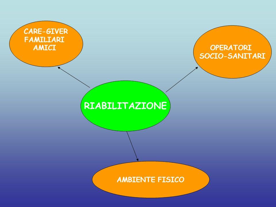 RIABILITAZIONE CARE-GIVER FAMILIARI AMICI OPERATORI SOCIO-SANITARI AMBIENTE FISICO