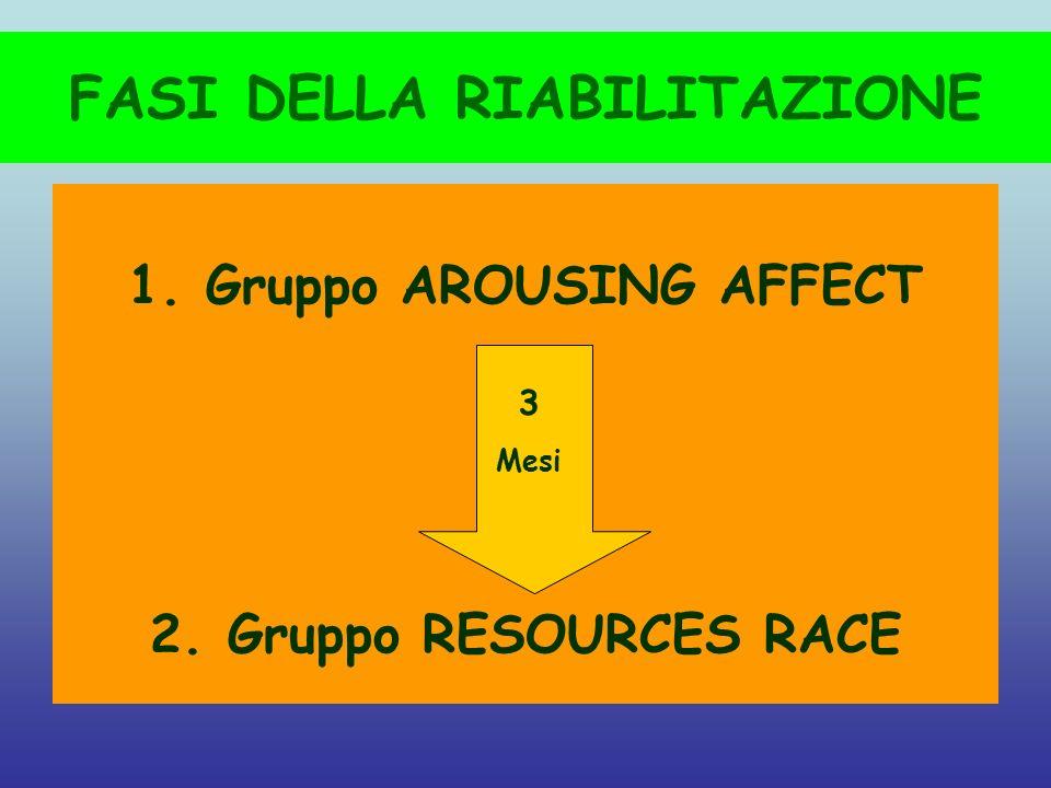 FASI DELLA RIABILITAZIONE 1. Gruppo AROUSING AFFECT 2. Gruppo RESOURCES RACE 3 Mesi