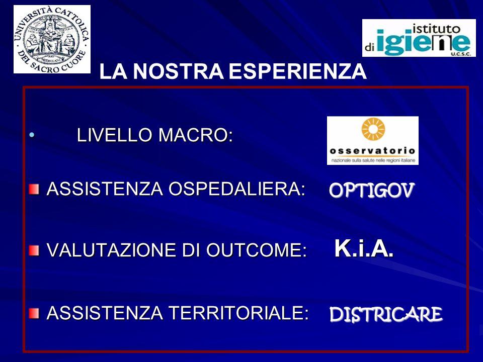 LIVELLO MACRO: LIVELLO MACRO: ASSISTENZA OSPEDALIERA: OPTIGOV VALUTAZIONE DI OUTCOME: K.i.A. ASSISTENZA TERRITORIALE: DISTRICARE LA NOSTRA ESPERIENZA