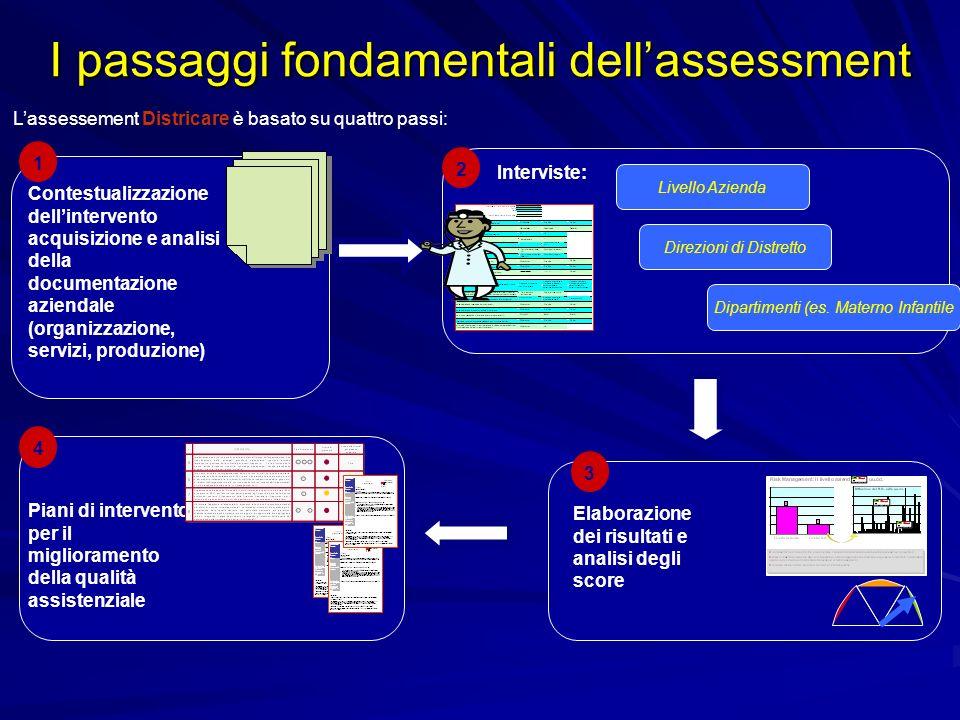 I passaggi fondamentali dellassessment Contestualizzazione dellintervento acquisizione e analisi della documentazione aziendale (organizzazione, servi