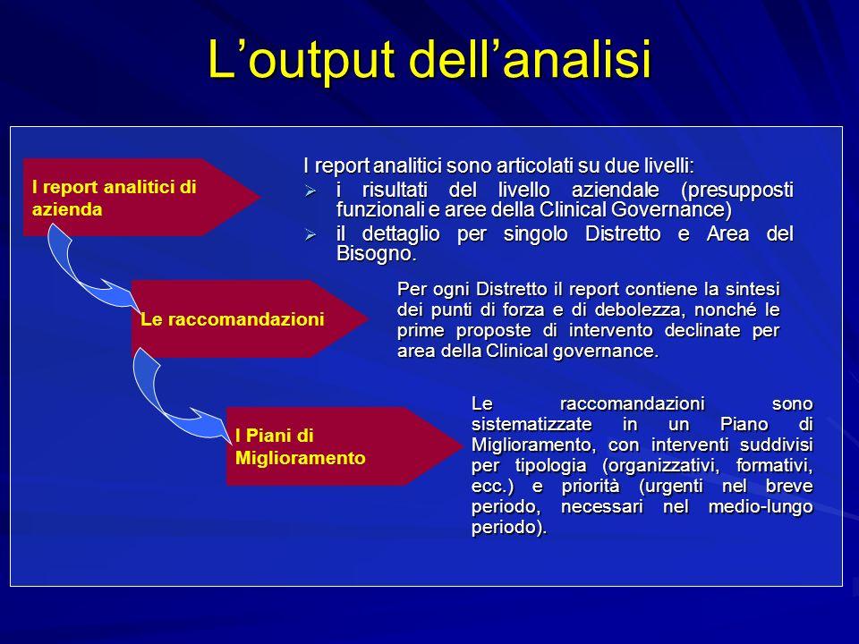 Loutput dellanalisi I report analitici sono articolati su due livelli: i risultati del livello aziendale (presupposti funzionali e aree della Clinical