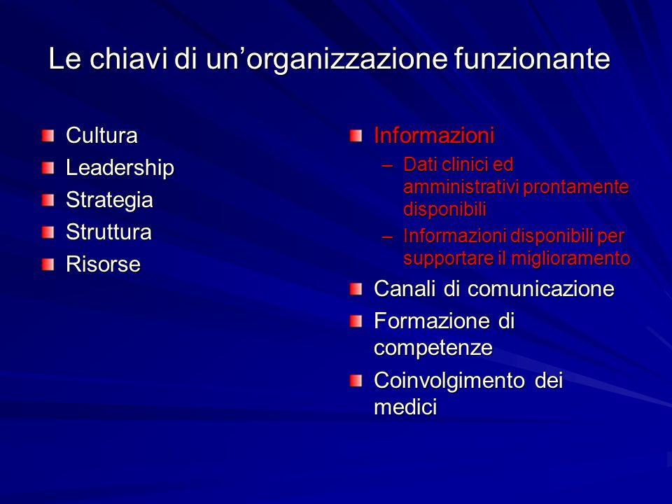 Le chiavi di unorganizzazione funzionante CulturaLeadershipStrategiaStrutturaRisorseInformazioni –Dati clinici ed amministrativi prontamente disponibi