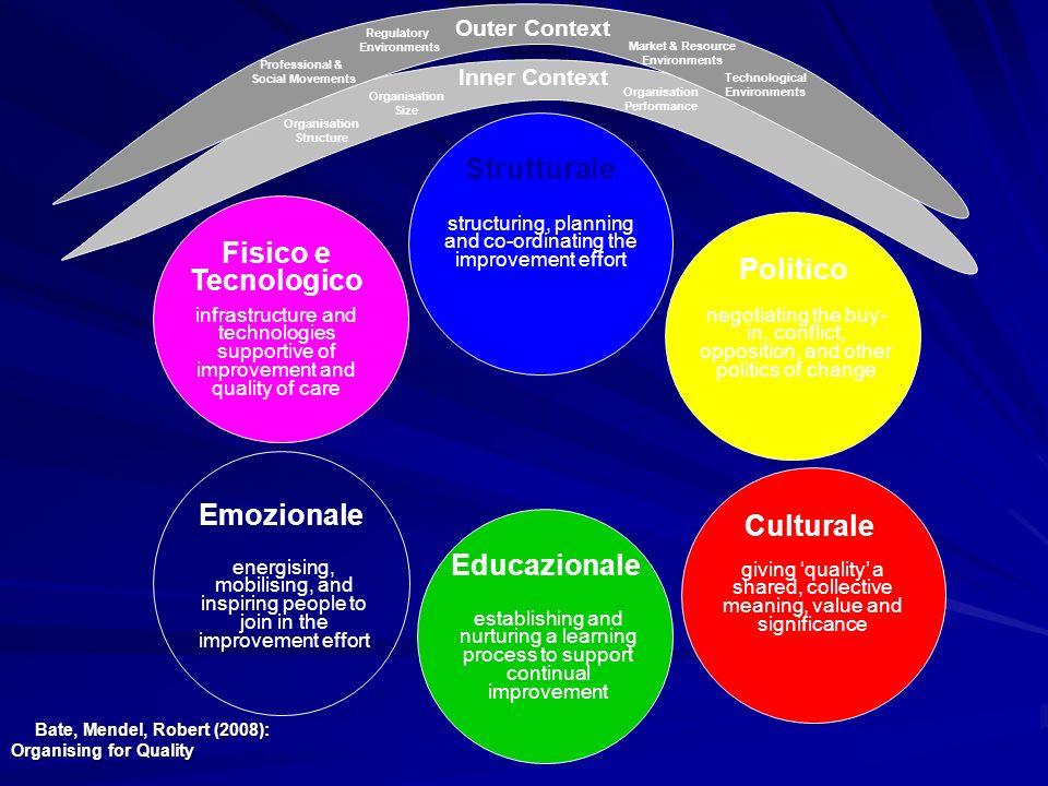 Bate, Mendel, Robert (2008): Organising for Quality Educazionale Fisico e Tecnologico Strutturale Politico Culturale Emozionale Inner Context Outer Co