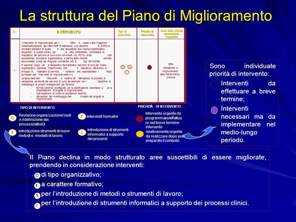 La struttura del Piano di Miglioramento Il Piano declina in modo strutturato aree suscettibili di essere migliorate, prendendo in considerazione inter