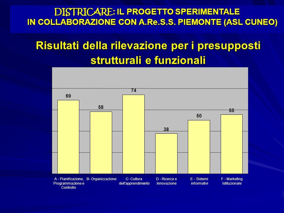 Risultati della rilevazione per i presupposti strutturali e funzionali 69 58 74 38 50 55 0 20 40 60 80 100 A - Pianificazione, Programmazione e Contro