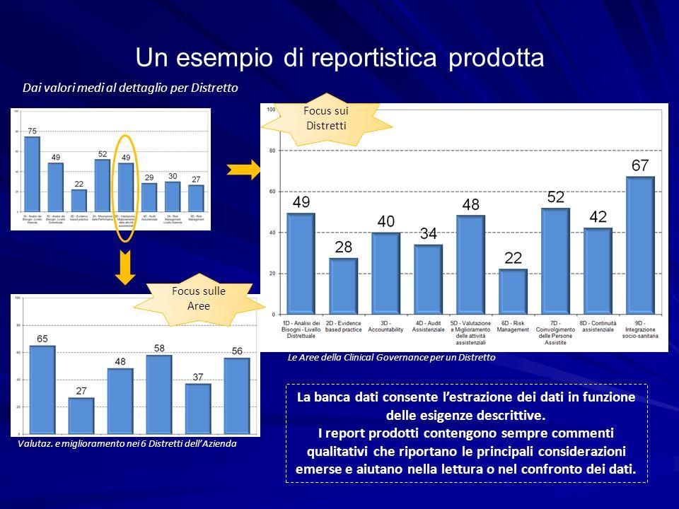 Un esempio di reportistica prodotta Dai valori medi al dettaglio per Distretto Valutaz. e miglioramento nei 6 Distretti dellAzienda Le Aree della Clin