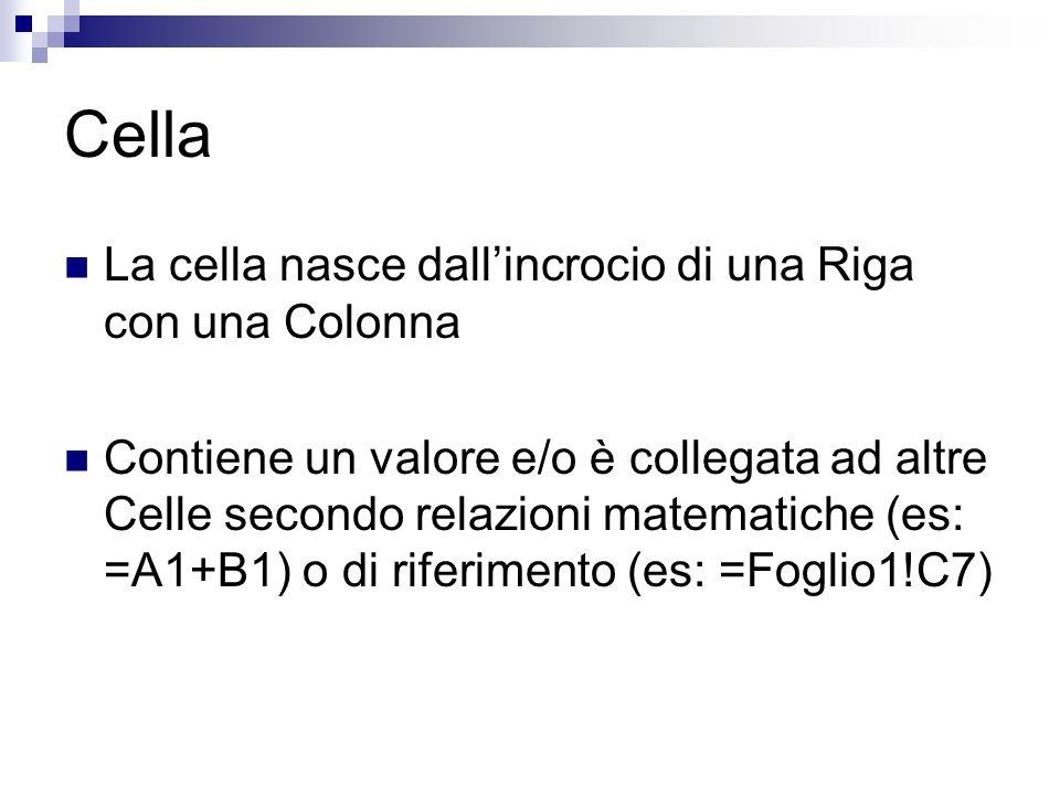 Cella La cella nasce dallincrocio di una Riga con una Colonna Contiene un valore e/o è collegata ad altre Celle secondo relazioni matematiche (es: =A1