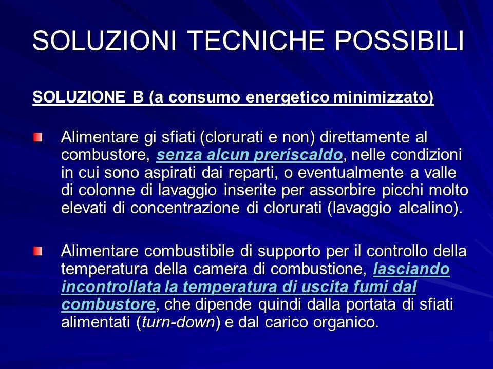 SOLUZIONI TECNICHE POSSIBILI SOLUZIONE B (a consumo energetico minimizzato) Alimentare gi sfiati (clorurati e non) direttamente al combustore, senza a