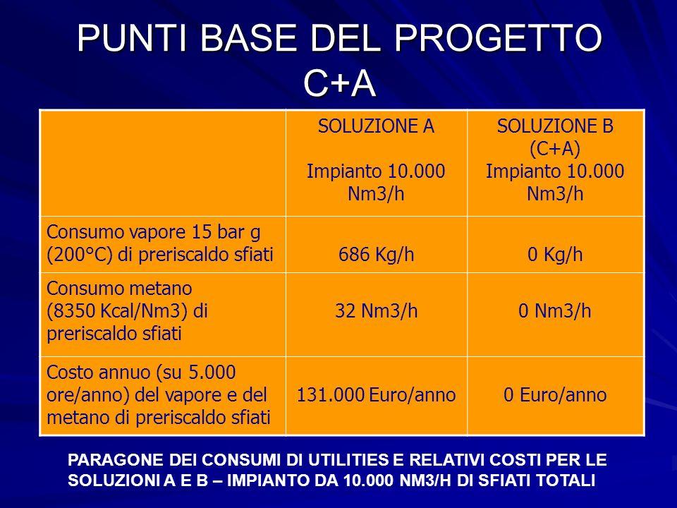PUNTI BASE DEL PROGETTO C+A SOLUZIONE A Impianto 10.000 Nm3/h SOLUZIONE B (C+A) Impianto 10.000 Nm3/h Consumo vapore 15 bar g (200°C) di preriscaldo s