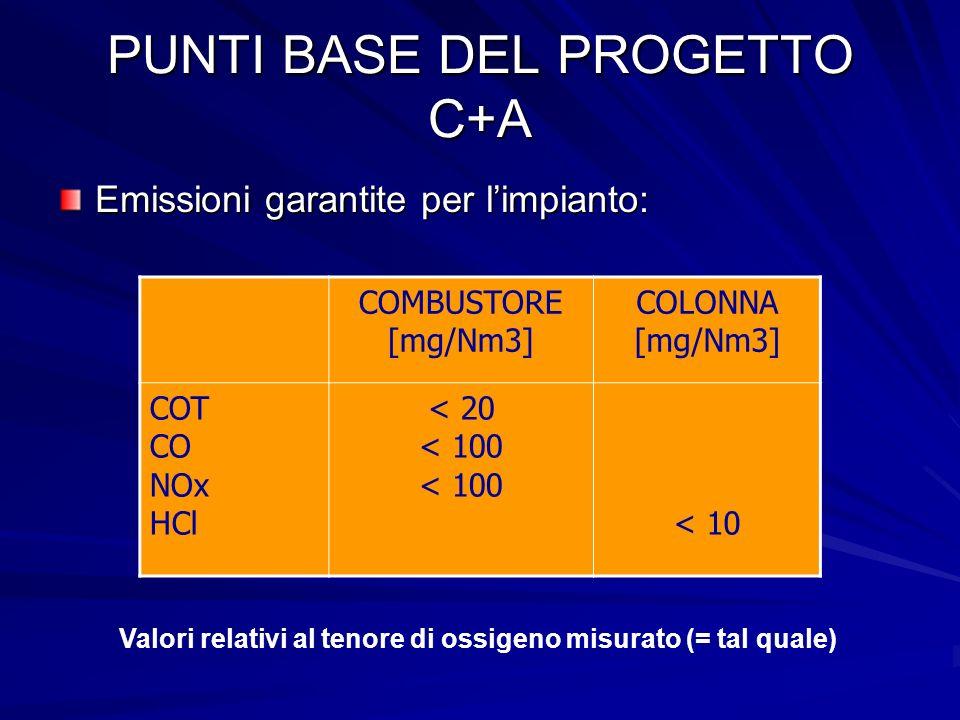 PUNTI BASE DEL PROGETTO C+A Emissioni garantite per limpianto: COMBUSTORE [mg/Nm3] COLONNA [mg/Nm3] COT CO NOx HCl < 20 < 100 < 10 Valori relativi al