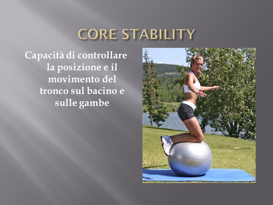 LAllenamento/Riabilitazione deve essere visto come una progressione di esercizi che crea una base sia di stabilità che di fonte di forze e quindi procede distalmente per creare un controllo delle forze e contemporaneamente permette massima mobilità dei segmenti distali.