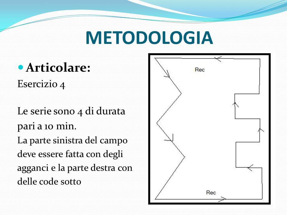 METODOLOGIA Articolare: Esercizio 5 Partita esclusivamente a uomo con pressing costante e intenso su tutti gli uomini.