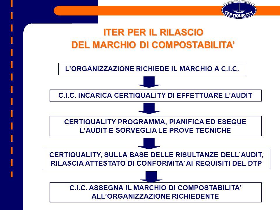 ITER PER IL RILASCIO DEL MARCHIO DI COMPOSTABILITA LORGANIZZAZIONE RICHIEDE IL MARCHIO A C.I.C. C.I.C. INCARICA CERTIQUALITY DI EFFETTUARE LAUDIT CERT