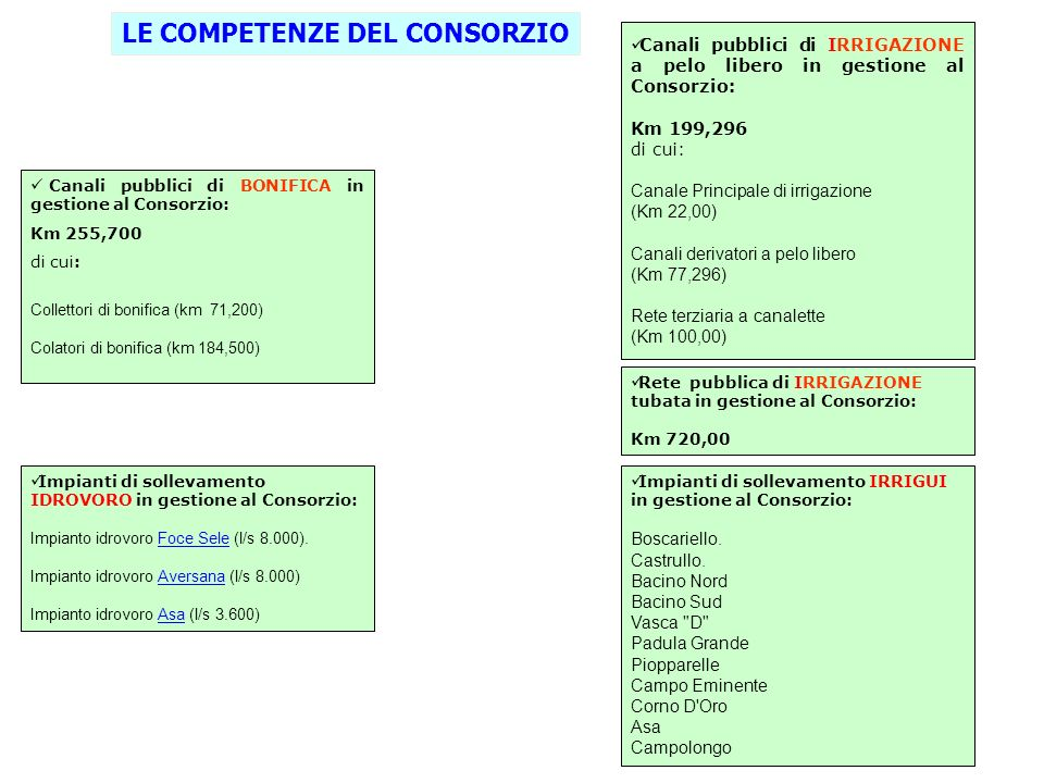 Impianti di sollevamento IDROVORO in gestione al Consorzio: Impianto idrovoro Foce Sele (l/s 8.000). Foce Sele Impianto idrovoro Aversana (l/s 8.000)