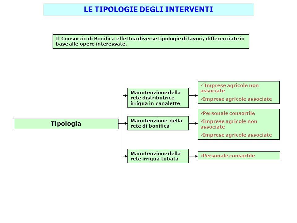 Il Consorzio di Bonifica effettua diverse tipologie di lavori, differenziate in base alle opere interessate. LE TIPOLOGIE DEGLI INTERVENTI Tipologia M