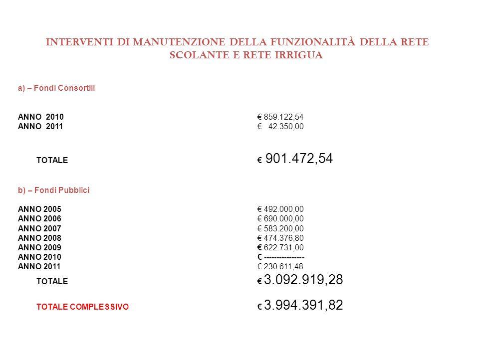 INTERVENTI DI MANUTENZIONE DELLA FUNZIONALITÀ DELLA RETE SCOLANTE E RETE IRRIGUA a) – Fondi Consortili ANNO 2010 859.122,54 ANNO 2011 42.350,00 TOTALE