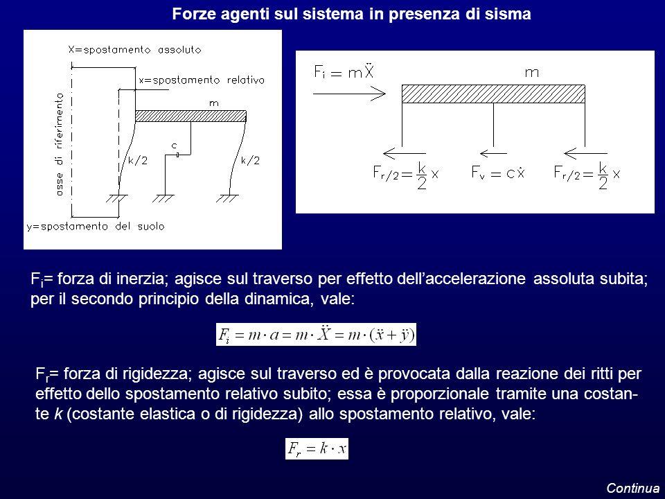 Forze agenti sul sistema in presenza di sisma F i = forza di inerzia; agisce sul traverso per effetto dellaccelerazione assoluta subita; per il second