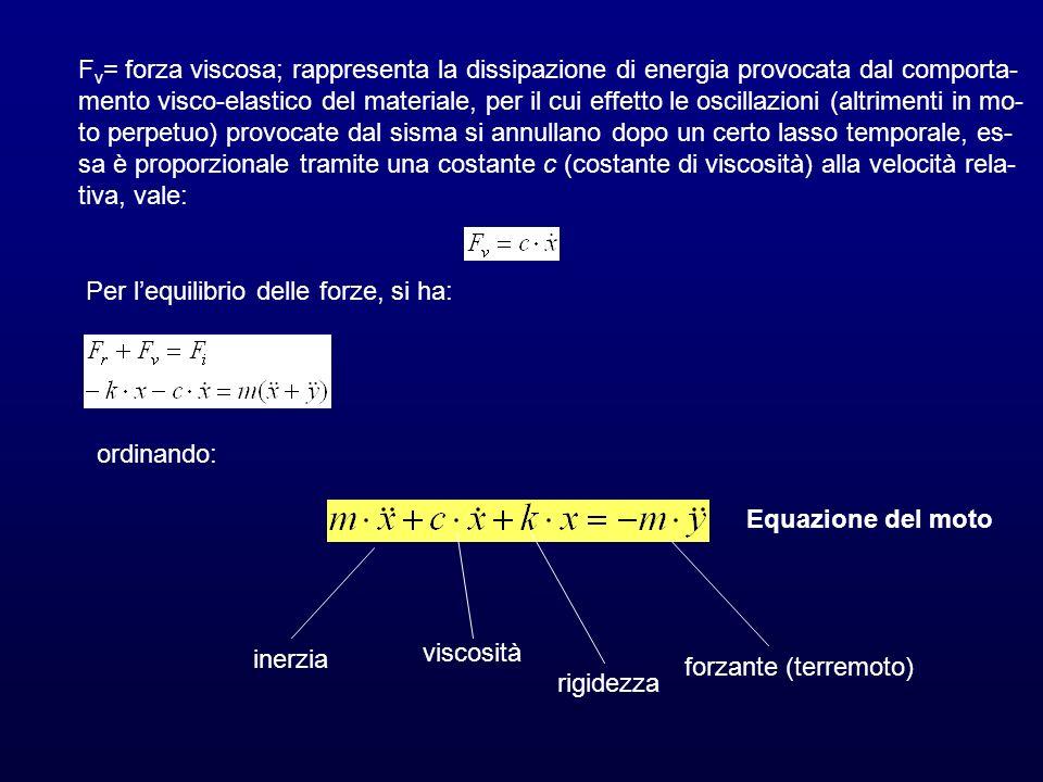 F v = forza viscosa; rappresenta la dissipazione di energia provocata dal comporta- mento visco-elastico del materiale, per il cui effetto le oscillaz