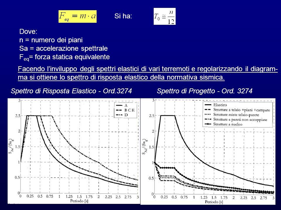Si ha: Dove: n = numero dei piani Sa = accelerazione spettrale F eq = forza statica equivalente Facendo linviluppo degli spettri elastici di vari terr