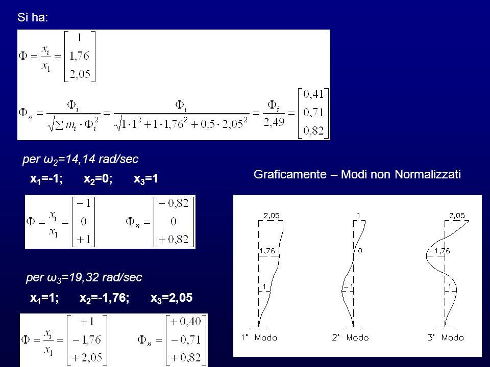Si ha: per ω 2 =14,14 rad/sec x 1 =-1; x 2 =0; x 3 =1 per ω 3 =19,32 rad/sec x 1 =1; x 2 =-1,76; x 3 =2,05 Graficamente – Modi non Normalizzati