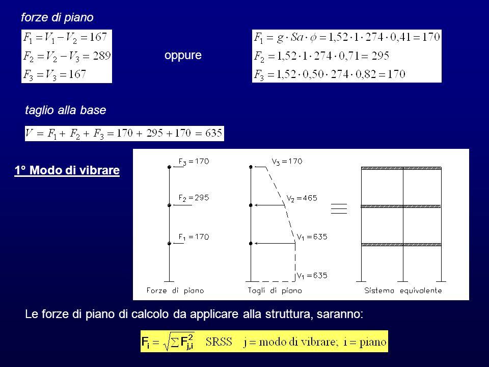 forze di piano oppure taglio alla base Le forze di piano di calcolo da applicare alla struttura, saranno: 1° Modo di vibrare
