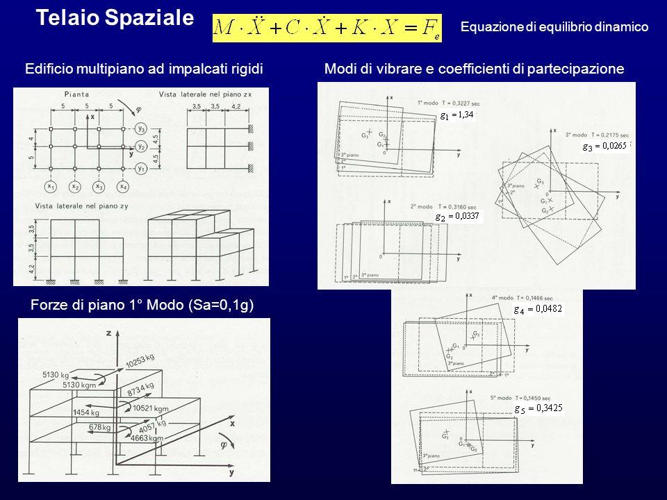 Telaio Spaziale Equazione di equilibrio dinamico Edificio multipiano ad impalcati rigidiModi di vibrare e coefficienti di partecipazione Forze di pian