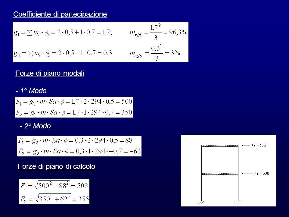 Coefficiente di partecipazione Forze di piano modali - 1° Modo - 2° Modo Forze di piano di calcolo