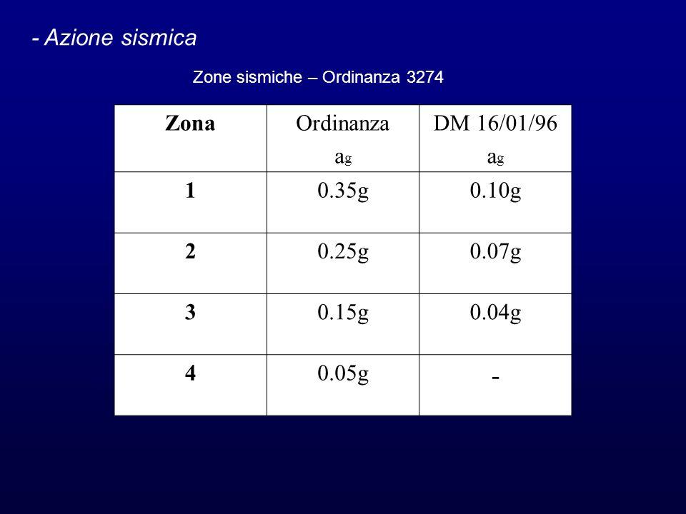 - Azione sismica ZonaOrdinanza a g DM 16/01/96 a g 10.35g0.10g 20.25g0.07g 30.15g0.04g 40.05g - Zone sismiche – Ordinanza 3274