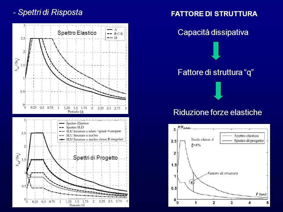 - Spettri di Risposta FATTORE DI STRUTTURA Capacità dissipativa Fattore di struttura q Riduzione forze elastiche Spettro Elastico Spettri di Progetto