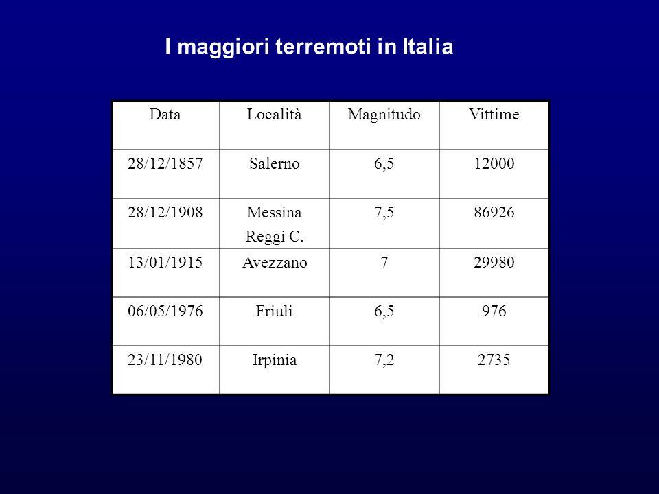 I maggiori terremoti in Italia DataLocalitàMagnitudoVittime 28/12/1857Salerno6,512000 28/12/1908Messina Reggi C. 7,586926 13/01/1915Avezzano729980 06/