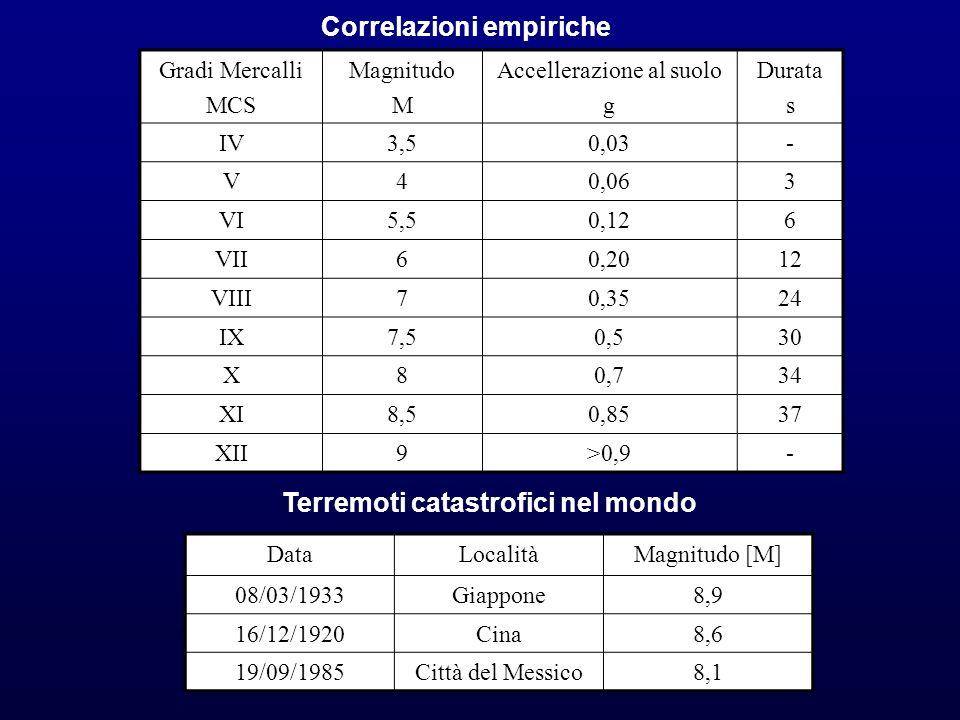 Correlazioni empiriche Gradi Mercalli MCS Magnitudo M Accellerazione al suolo g Durata s IV3,50,03- V40,063 VI5,50,126 VII60,2012 VIII70,3524 IX7,50,5