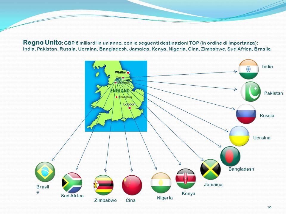 Regno Unito : GBP 6 miliardi in un anno, con le seguenti destinazioni TOP (in ordine di importanza): India, Pakistan, Russia, Ucraina, Bangladesh, Jam