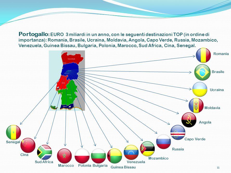 Portogallo : EURO 3 miliardi in un anno, con le seguenti destinazioni TOP (in ordine di importanza): Romania, Brasile, Ucraina, Moldavia, Angola, Capo