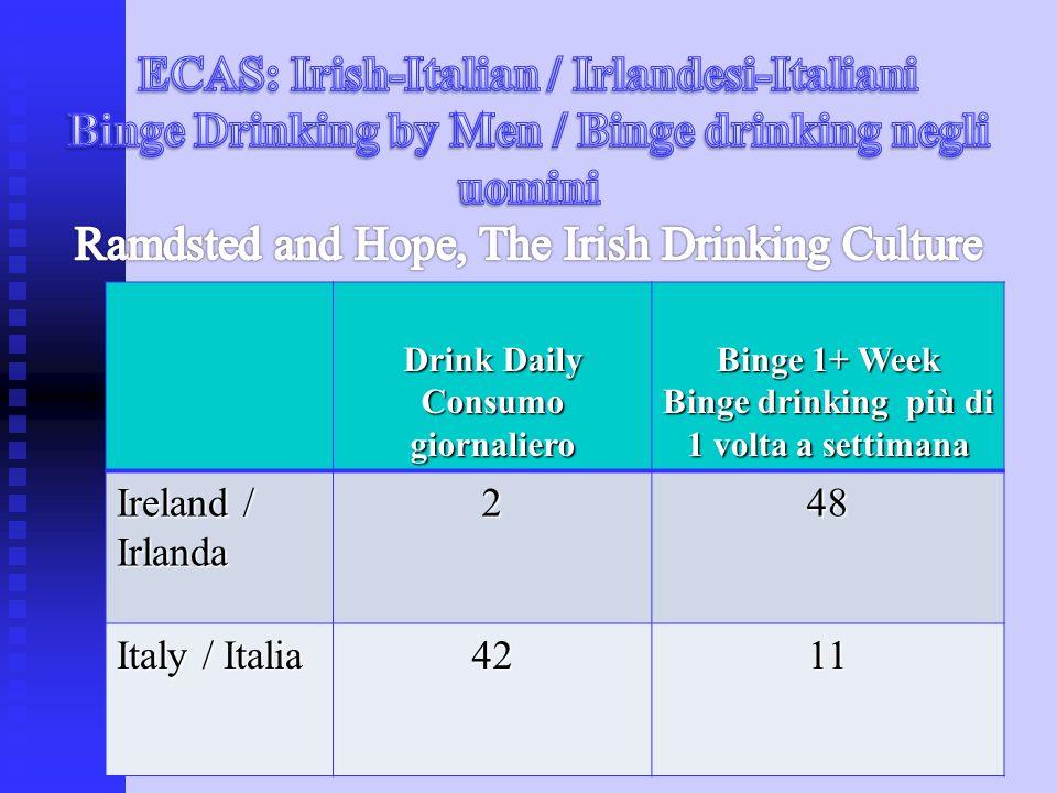 Drink Daily Consumo giornaliero Binge 1+ Week Binge drinking più di 1 volta a settimana Ireland / Irlanda 248 Italy / Italia 4211