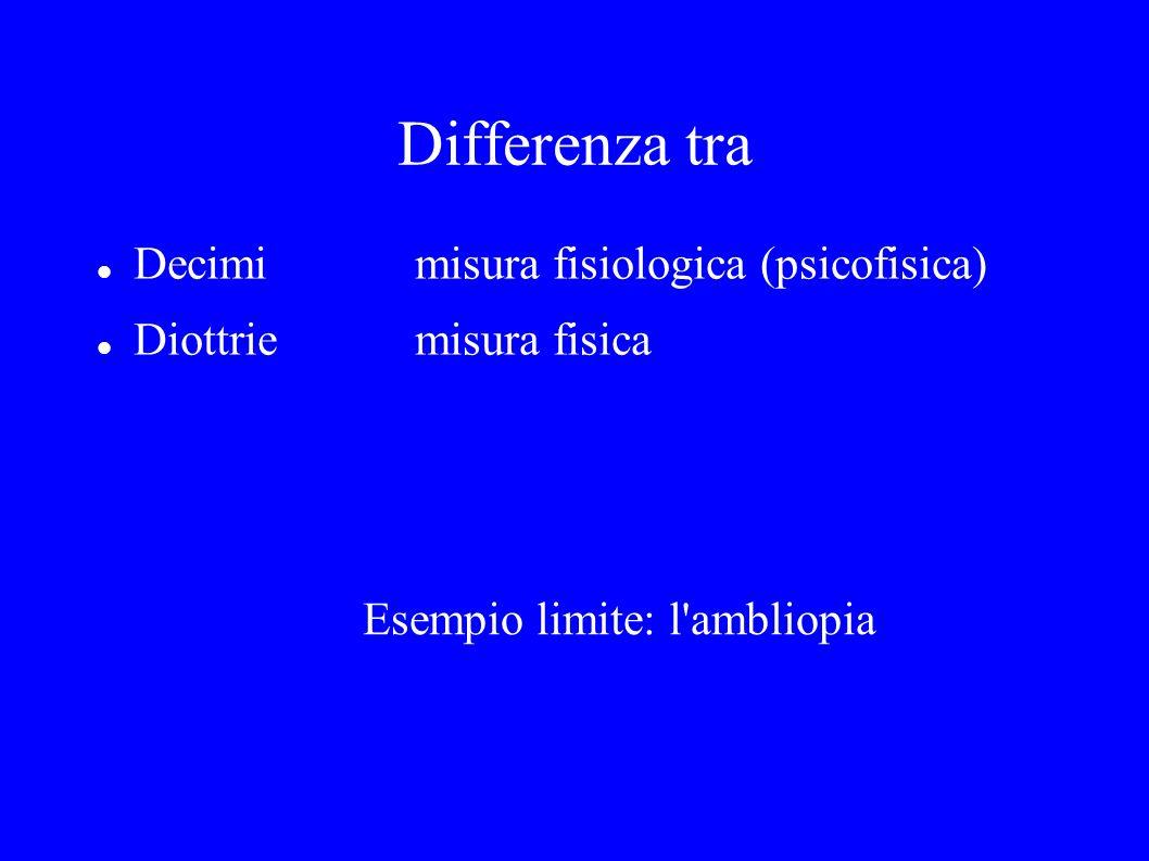 Differenza tra Decimimisura fisiologica (psicofisica) Diottriemisura fisica Esempio limite: l'ambliopia