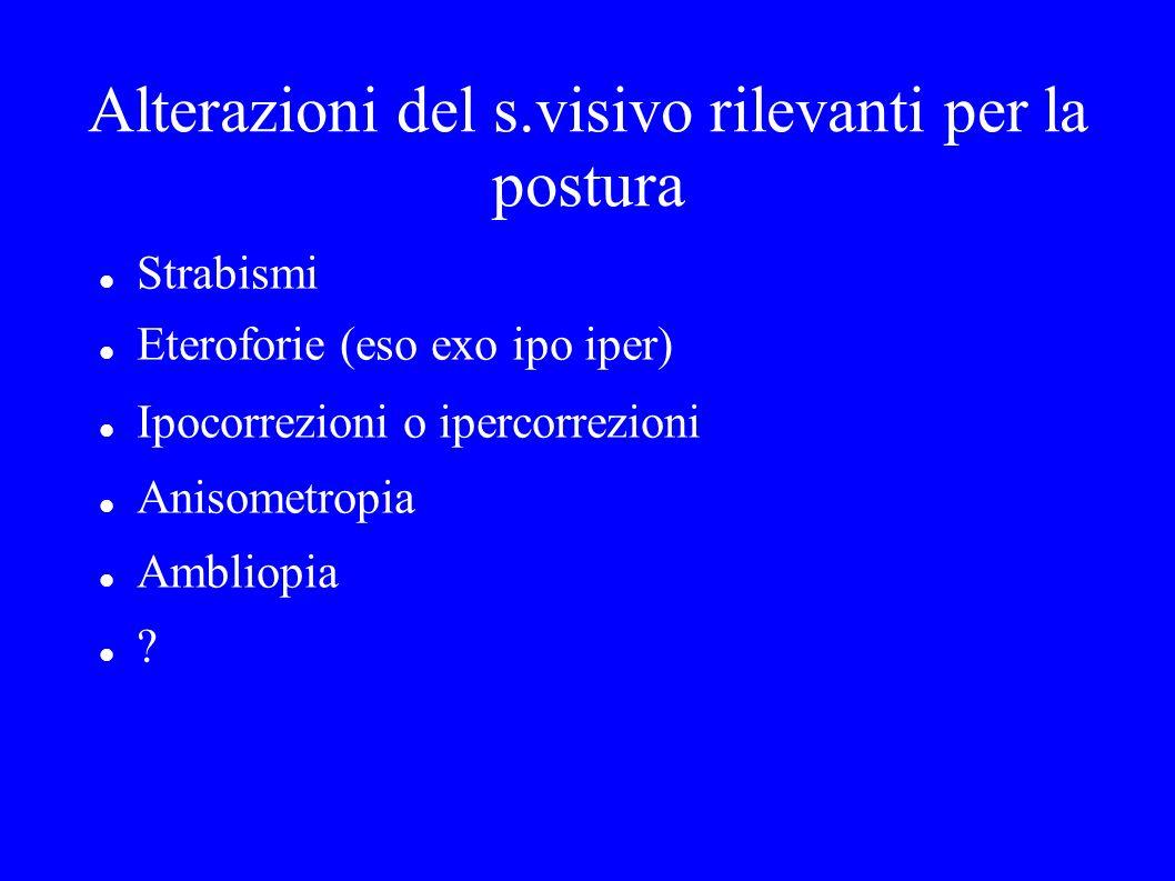 Alterazioni del s.visivo rilevanti per la postura Strabismi Eteroforie (eso exo ipo iper) Ipocorrezioni o ipercorrezioni Anisometropia Ambliopia ?